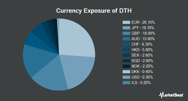 Currency Exposure of WisdomTree International High Dividend Fund (NYSEARCA:DTH)