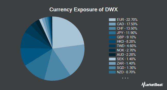 Currency Exposure of SPDR S&P International Dividend ETF (NYSEARCA:DWX)