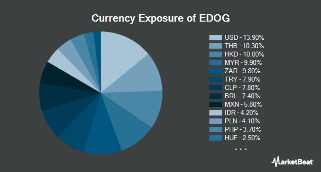 Currency Exposure of ALPS Emerging Sector Dividend Dogs ETF (NYSEARCA:EDOG)
