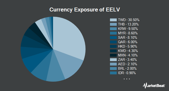 Currency Exposure of Invesco S&P Emerging Markets Low Volatility ETF (NYSEARCA:EELV)