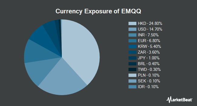 Currency Exposure of Emerging Markets Internet & Ecommerce ETF (NYSEARCA:EMQQ)
