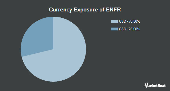 Currency Exposure of Alerian Energy Infrastructure ETF (NYSEARCA:ENFR)