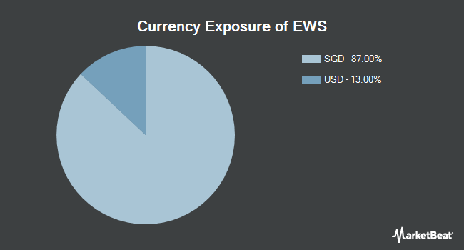 Currency Exposure of iShares MSCI Singapore ETF (NYSEARCA:EWS)