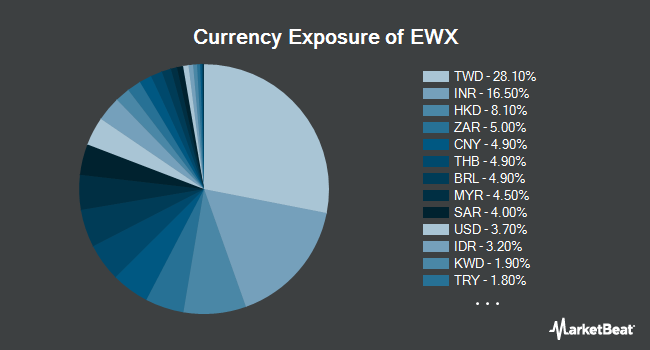 Currency Exposure of SPDR S&P Emerging Markets SmallCap ETF (NYSEARCA:EWX)