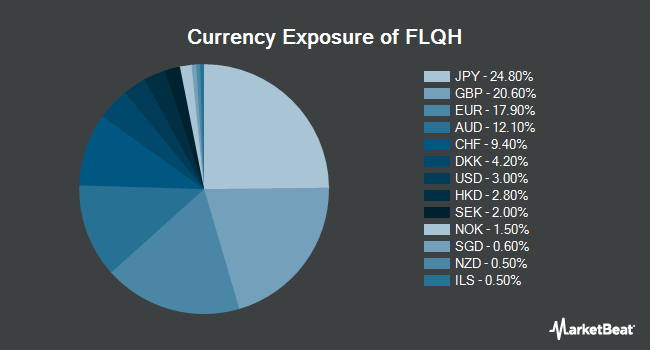 Currency Exposure of Franklin LibertyQ International Equity Hedged ETF (NYSEARCA:FLQH)
