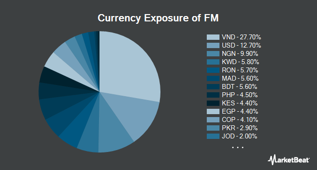 Currency Exposure of iShares MSCI Frontier 100 ETF (NYSEARCA:FM)