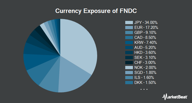 Currency Exposure of Schwab Fundamental International Small Cap Company index (NYSEARCA:FNDC)