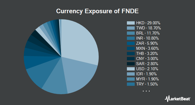 Currency Exposure of Schwab Fundamental Emerging Markets Large Company Index ETF (NYSEARCA:FNDE)