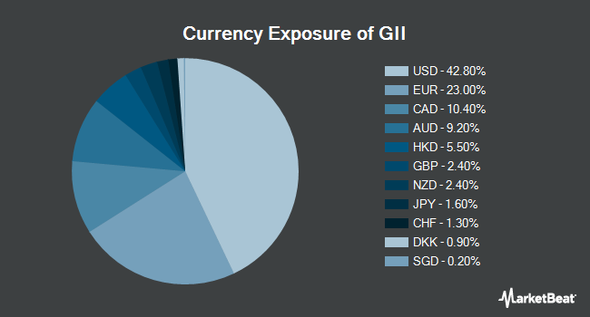 Currency Exposure of SPDR S&P Global Infrastructure ETF (NYSEARCA:GII)