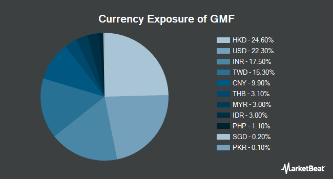 Currency Exposure of SPDR S&P Emerging Asia Pacific ETF (NYSEARCA:GMF)