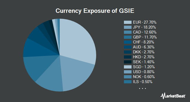 Currency Exposure of GOLDMAN SACHS E/ACTIVEBETA INTL EQU (NYSEARCA:GSIE)