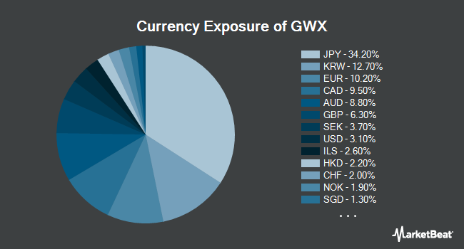 Currency Exposure of SPDR S&P International Small Cap ETF (NYSEARCA:GWX)