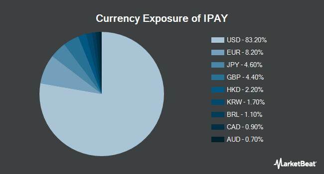 Currency Exposure of ETFMG Prime Mobile Payments ETF (NYSEARCA:IPAY)