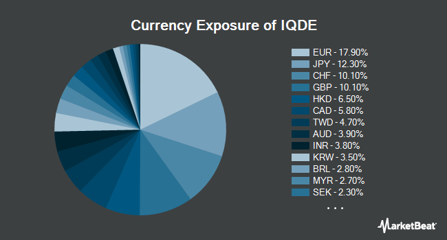Currency Exposure of FlexShares International Quality Dividend Defensive Index Fund (NYSEARCA:IQDE)