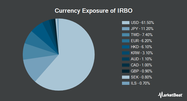 Currency Exposure of iShares Robotics and Artificial Intelligence ETF (NYSEARCA:IRBO)