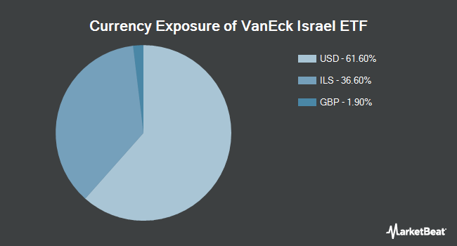 Currency Exposure of VanEck Vectors Israel ETF (NYSEARCA:ISRA)