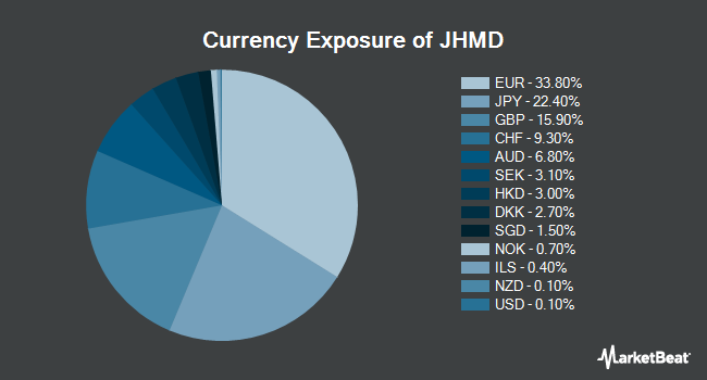 Currency Exposure of John Hancock Multifactor Developed International ETF (NYSEARCA:JHMD)