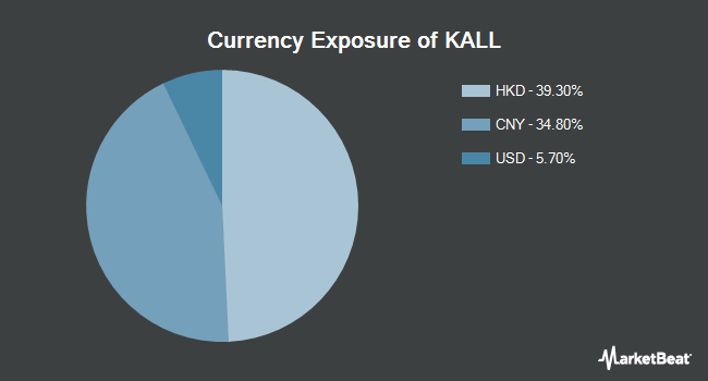 Currency Exposure of KraneShares MSCI China All Shares Index ETF (NYSEARCA:KALL)