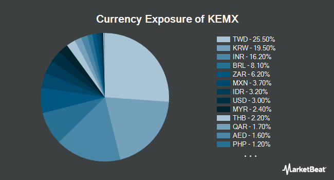 Currency Exposure of KraneShares MSCI Emerging Markets ex China Index ETF (NYSEARCA:KEMX)