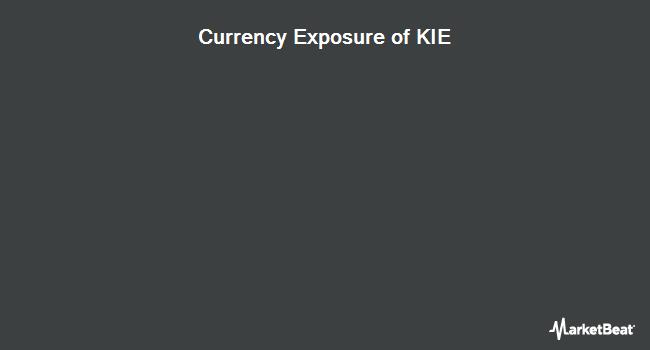 Currency Exposure of SPDR S&P Insurance ETF (NYSEARCA:KIE)