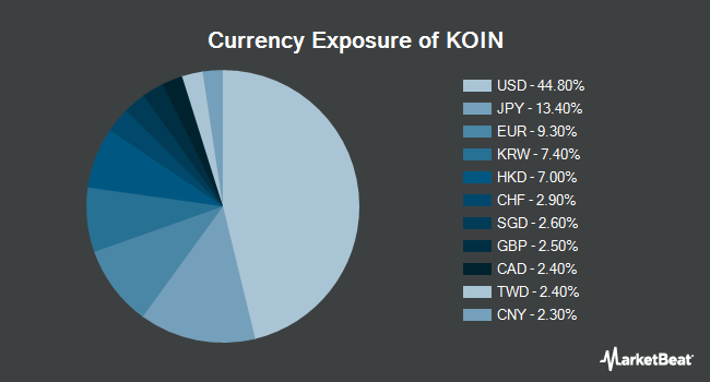 Currency Exposure of Innovation Shares NextGen Protocol ETF (NYSEARCA:KOIN)