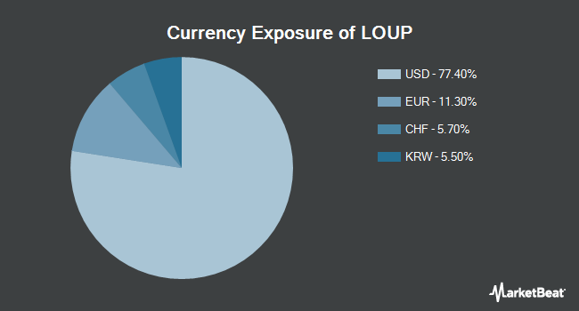 Currency Exposure of Innovator Loup Frontier Tech ETF (NYSEARCA:LOUP)