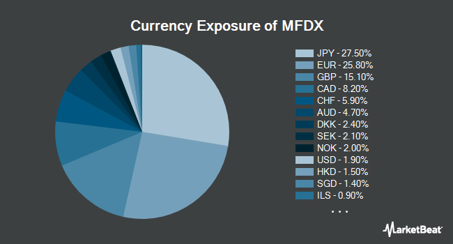 Currency Exposure of PIMCO RAFI Dynamic Multi-Factor International Equity ETF (NYSEARCA:MFDX)