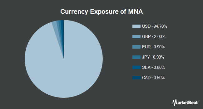 Currency Exposure of IQ Merger Arbitrage ETF (NYSEARCA:MNA)