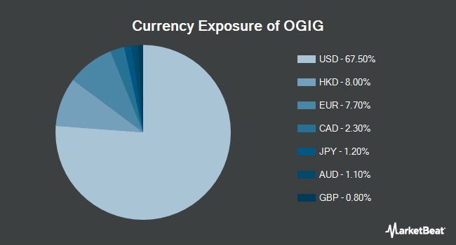 Currency Exposure of OShares Global Internet Giants ETF (NYSEARCA:OGIG)