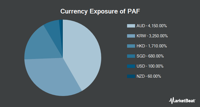 Currency Exposure of Invesco FTSE RAFI Asia Pacific ex-Japan ETF (NYSEARCA:PAF)