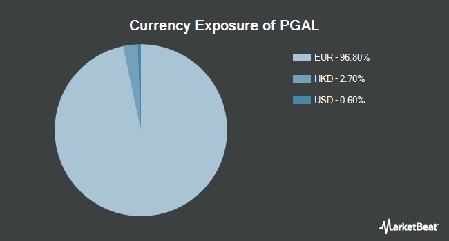 Currency Exposure of Global X MSCI Portugal ETF (NYSEARCA:PGAL)