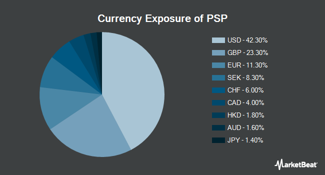Currency Exposure of Invesco Global Listed Private Equity ETF (NYSEARCA:PSP)