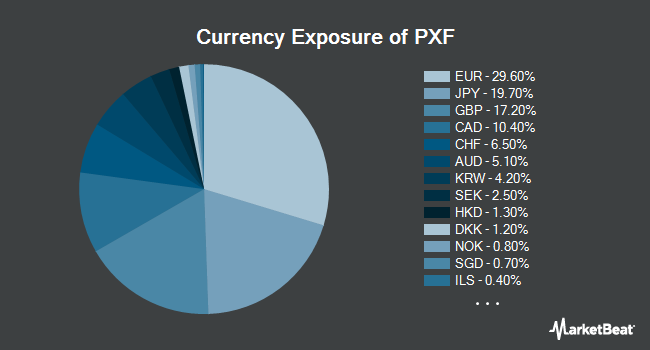 Currency Exposure of Invesco FTSE RAFI Developed Markets ex-U.S. ETF (NYSEARCA:PXF)