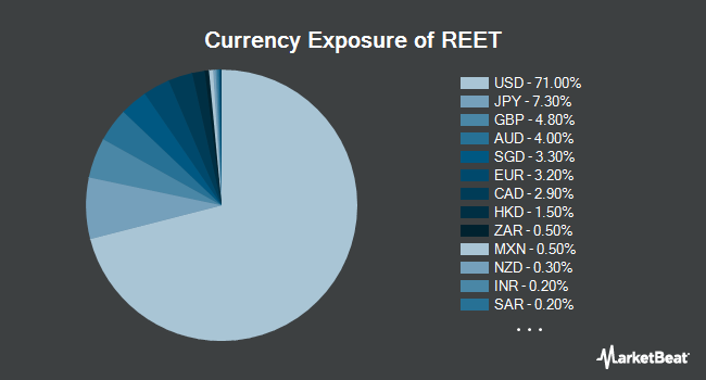 Currency Exposure of iShares Global REIT ETF (NYSEARCA:REET)