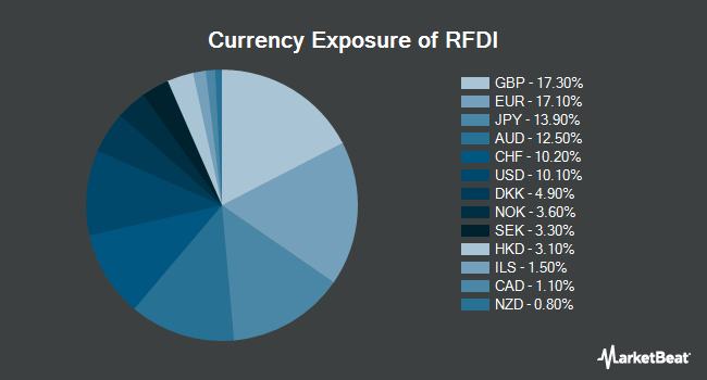 Currency Exposure of First Trust RiverFront Dynamic Developed International ETF (NYSEARCA:RFDI)