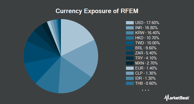 Currency Exposure of First Trust RiverFront Dynamic Emerging Markets ETF (NYSEARCA:RFEM)