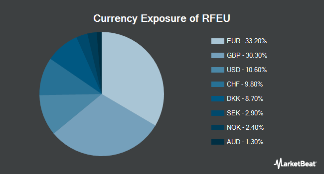 Currency Exposure of First Trust RiverFront Dynamic Europe ETF (NYSEARCA:RFEU)