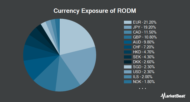 Currency Exposure of Hartford Multifactor Developed Markets (ex-US) ETF (NYSEARCA:RODM)