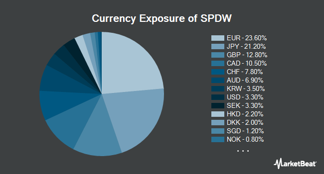 Currency Exposure of SPDR Portfolio Developed World ex-US ETF (NYSEARCA:SPDW)