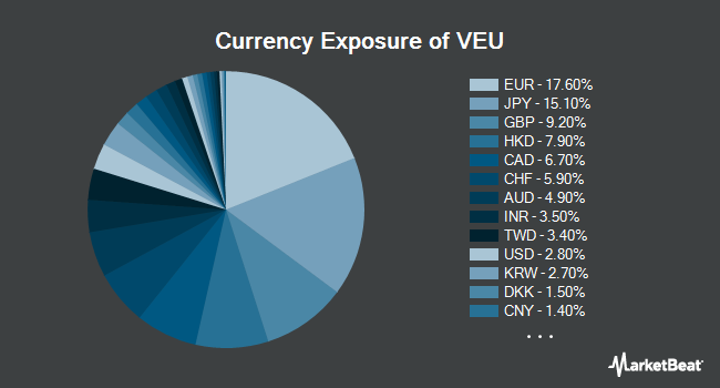 Currency Exposure of Vanguard FTSE All-World ex-US ETF (NYSEARCA:VEU)