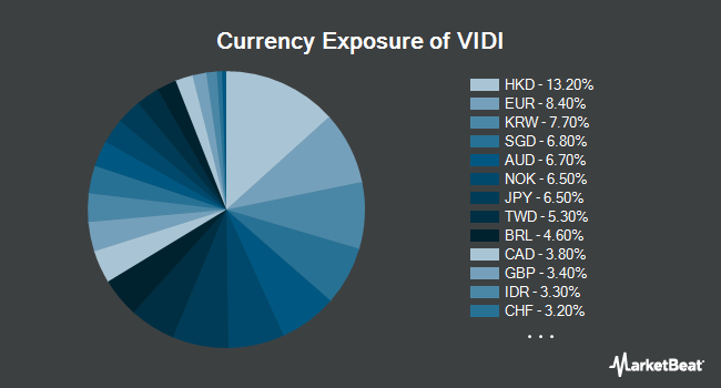 Currency Exposure of Vident International Equity Fund (NYSEARCA:VIDI)