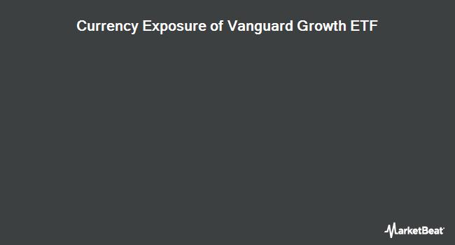Currency Exposure of Vanguard Growth ETF (NYSEARCA:VUG)