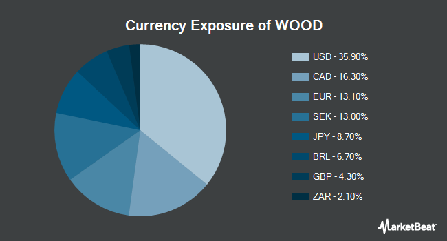 Currency Exposure of iShares Global Timber & Forestry ETF (NYSEARCA:WOOD)