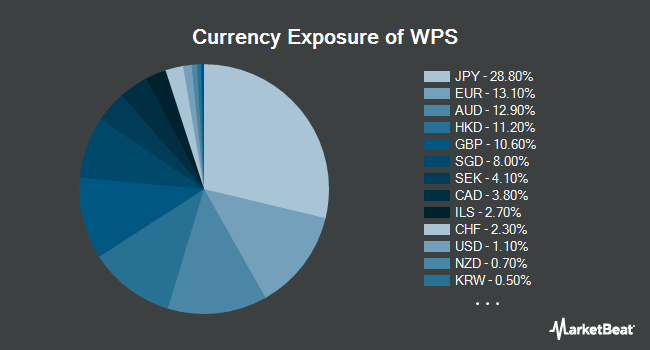 Currency Exposure of iShares International Developed Property ETF (NYSEARCA:WPS)