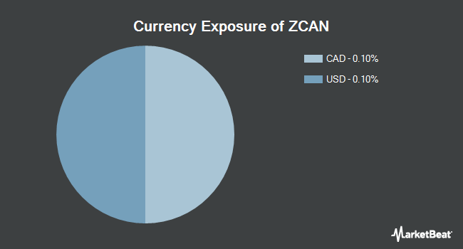 Currency Exposure of SPDR Solactive Canada ETF (NYSEARCA:ZCAN)
