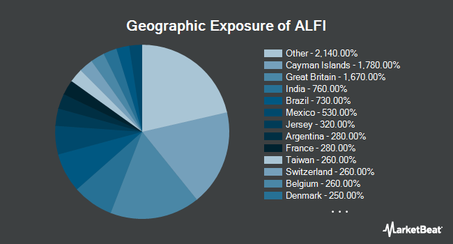 Geographic Exposure of ETF S SOLUTIONS/ALPHACLONE INTL ETF (BATS:ALFI)