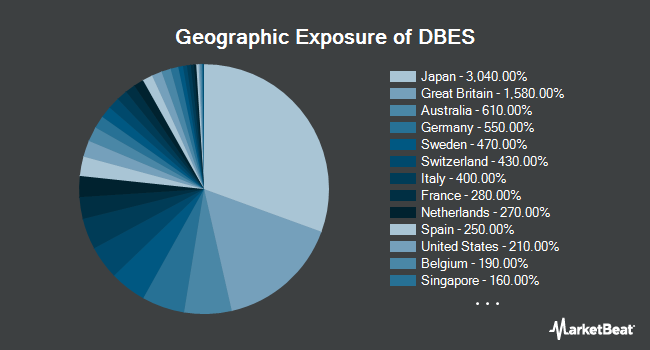 Geographic Exposure of Deutsche X-trackers MSCI EAFE Small Cap Hedged Equity ETF (BATS:DBES)