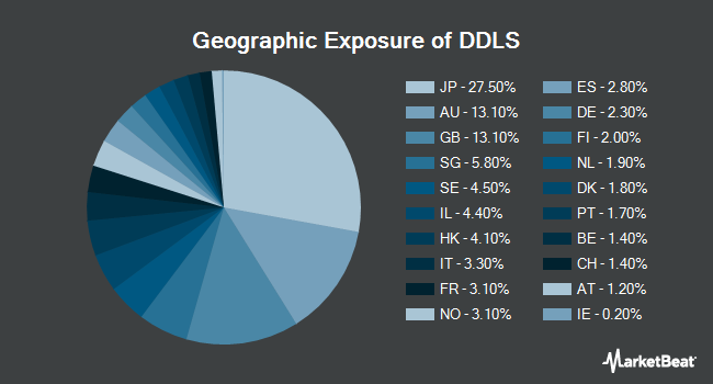 Geographic Exposure of WisdomTree Dynamic Currency Hedged International SmallCap Equity Fund (BATS:DDLS)