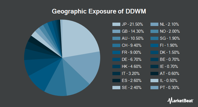 Geographic Exposure of WisdomTree Dynamic Currency Hedged International Equity Fund (BATS:DDWM)