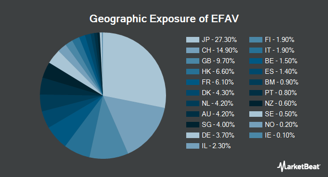 Geographic Exposure of ISHARES TR/MSCI EAFE MIN VOLAT (BATS:EFAV)